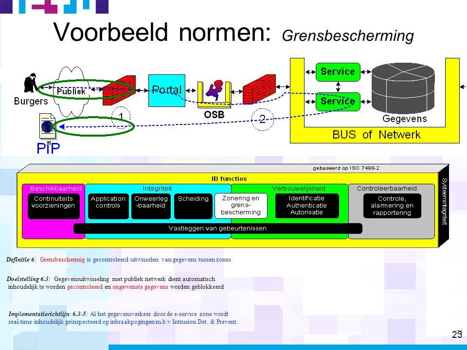 23 Voorbeeld normen: Grensbescherming Definitie 6: Grensbeschermig is gecontroleerd uitwisselen van gegevens tussen zones Doelstelling 6.3: Gegevensuitwisseling met publiek netwerk dient automatisch inhoudelijk te worden gecontroleerd en ongewenste gegevens worden geblokkeerd Implementatierichtlijn: 6.3-5: Al het gegevensverkeer door de e-service zone wordt real-time inhoudelijk geïnspecteerd op inbraakpogingen m.b.v Intrusion Det.