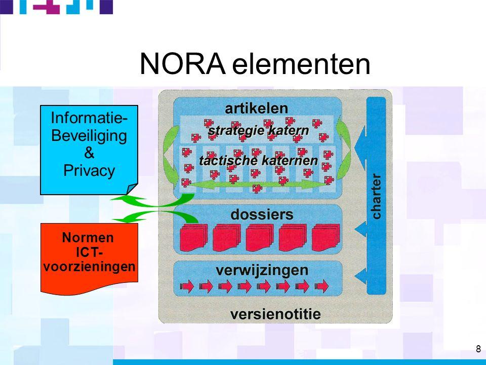 8 NORA elementen Informatie- Beveiliging & Privacy Normen ICT- voorzieningen