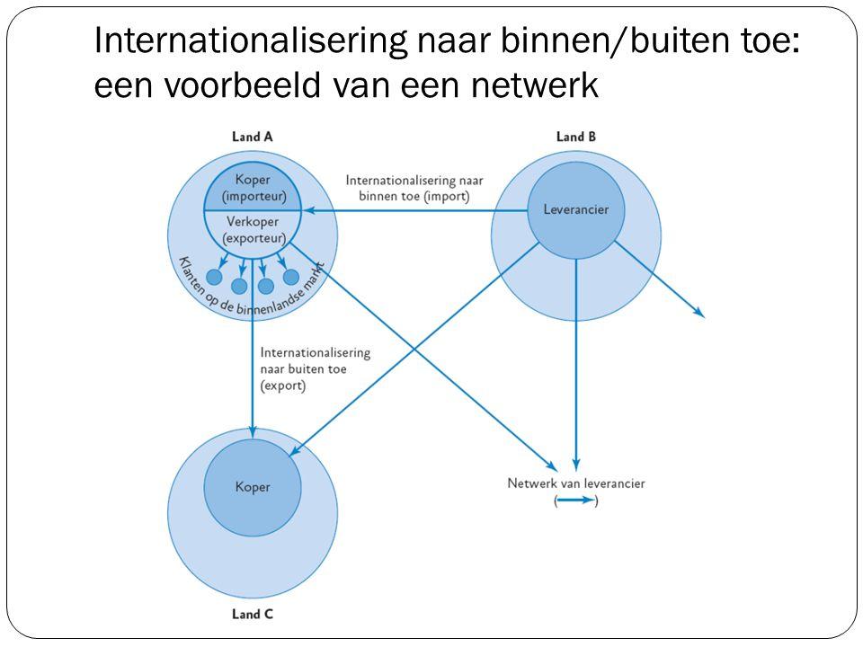 Internationalisering naar binnen/buiten toe: een voorbeeld van een netwerk