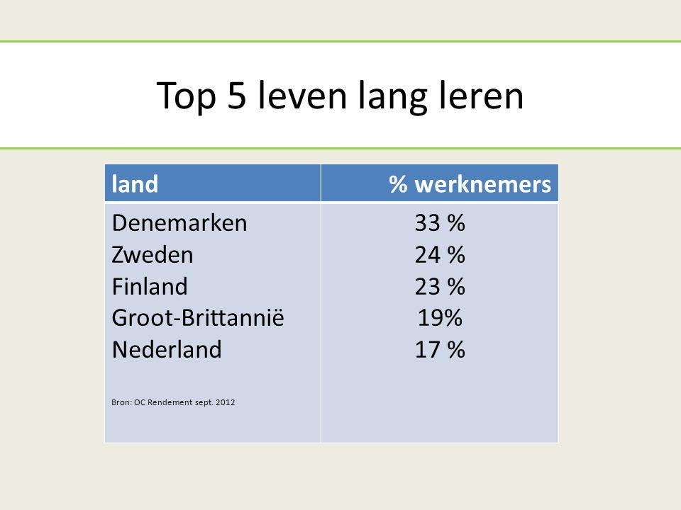 Top 5 leven lang leren land% werknemers Denemarken Zweden Finland Groot-Brittannië Nederland Bron: OC Rendement sept.