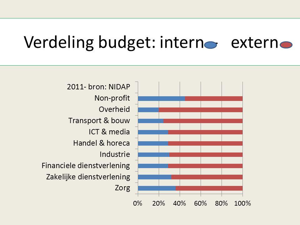 Verdeling budget: intern - extern