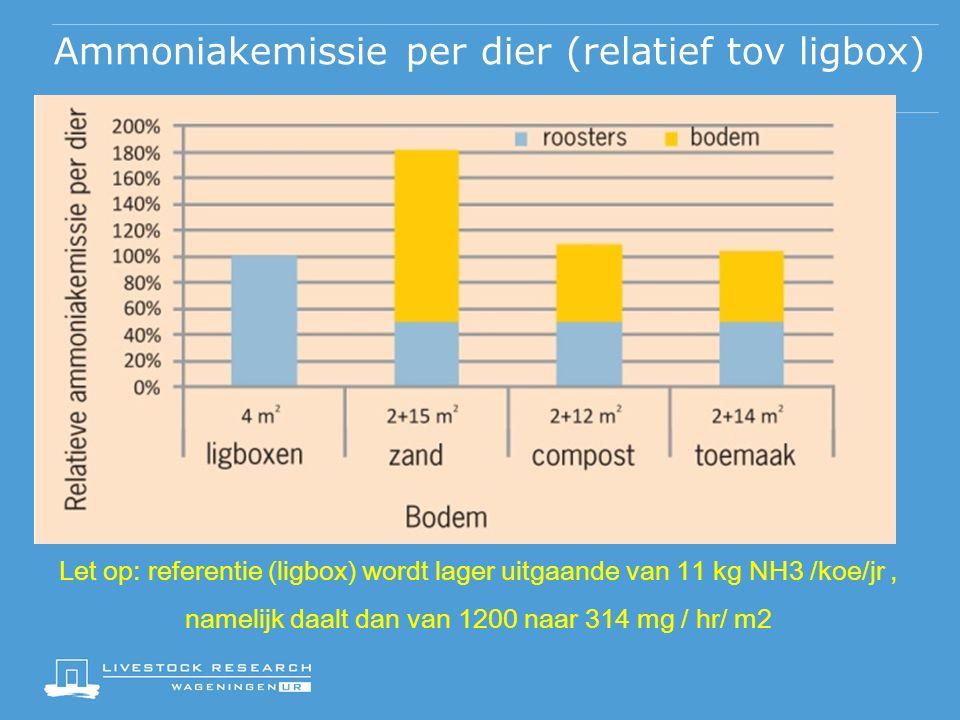 Ammoniakemissie per dier (relatief tov ligbox) Let op: referentie (ligbox) wordt lager uitgaande van 11 kg NH3 /koe/jr, namelijk daalt dan van 1200 naar 314 mg / hr/ m2