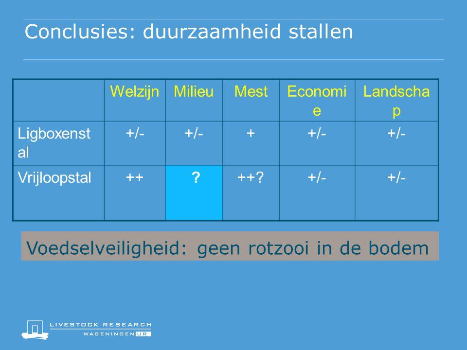 Conclusies: duurzaamheid stallen WelzijnMilieuMestEconomi e Landscha p Ligboxenst al +/- + Vrijloopstal++ ?++?+/- Voedselveiligheid: geen rotzooi in de bodem