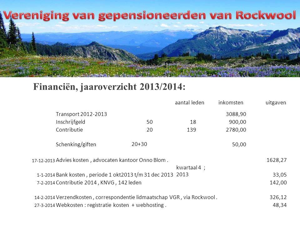 Financiën, jaaroverzicht 2013/2014: aantal ledeninkomstenuitgaven Transport 2012-20133088,90 Inschrijfgeld5018900,00 Contributie 201392780,00 Schenking/giften 20+3050,00 17-12-2013 Advies kosten, advocaten kantoor Onno Blom.1628,27 1-1-2014 Bank kosten, periode 1 okt2013 t/m 31 dec 2013 kwartaal 4 ; 201333,05 7-2-2014 Contributie 2014, KNVG, 142 leden142,00 14-2-2014 Verzendkosten, correspondentie lidmaatschap VGR, via Rockwool.326,12 27-3-2014 Webkosten : registratie kosten + webhosting.48,34