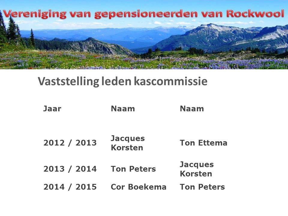 Vaststelling leden kascommissie JaarNaam 2012 / 2013 Jacques Korsten Ton Ettema 2013 / 2014Ton Peters Jacques Korsten 2014 / 2015Cor BoekemaTon Peters