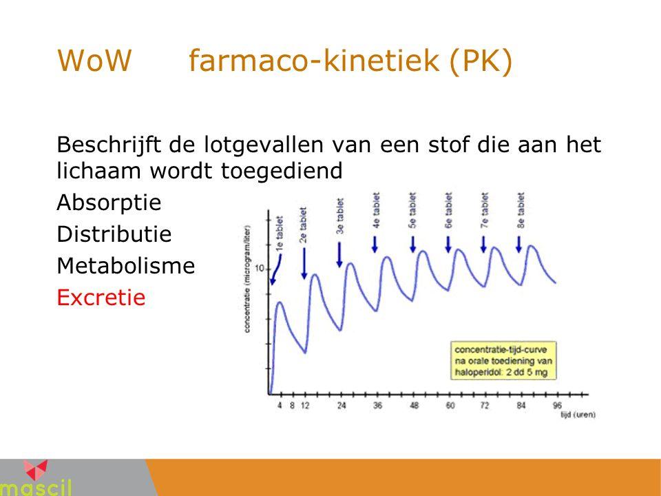 WoWfarmaco-kinetiek (PK) Beschrijft de lotgevallen van een stof die aan het lichaam wordt toegediend Absorptie Distributie Metabolisme Excretie