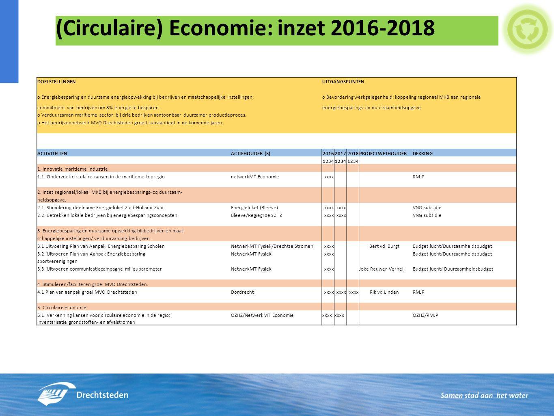 (Circulaire) Economie: inzet 2016-2018 DOELSTELLINGEN UITGANGSPUNTEN o Energiebesparing en duurzame energieopwekking bij bedrijven en maatschappelijke instellingen; o Bevordering werkgelegenheid: koppeling regionaal MKB aan regionale commitment van bedrijven om 8% energie te besparen.