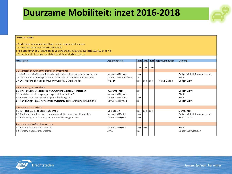 Duurzame Mobiliteit: inzet 2016-2018 DOELSTELLINGEN: o Drechtsteden duurzaam bereikbaar; minder en schone kilometers o Voldoen aan de normen Wet Luchtkwaliteit o Verbetering van de luchtkwaliteit en vermindering van de geluidoverlast (A15, A16 en de N3) o Energietransitie in wegvervoer bij drie bedrijven in logistieke sector Activiteiten Actiehouder (s)201620172018Projectwethouder Dekking 1234 1.