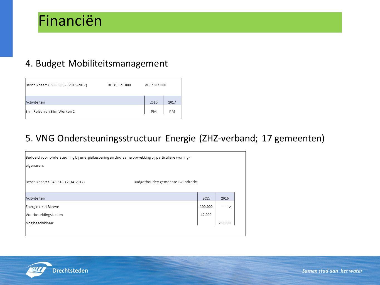 Financiën 4.Budget Mobiliteitsmanagement 5.