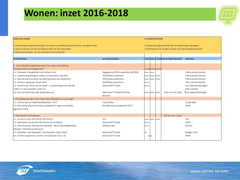 Wonen: inzet 2016-2018 DOELSTELLINGEN UITGANGSPUNTEN o Versnelling energiebesparing en duurzame opwekking bij particuliere woningvoorraad.