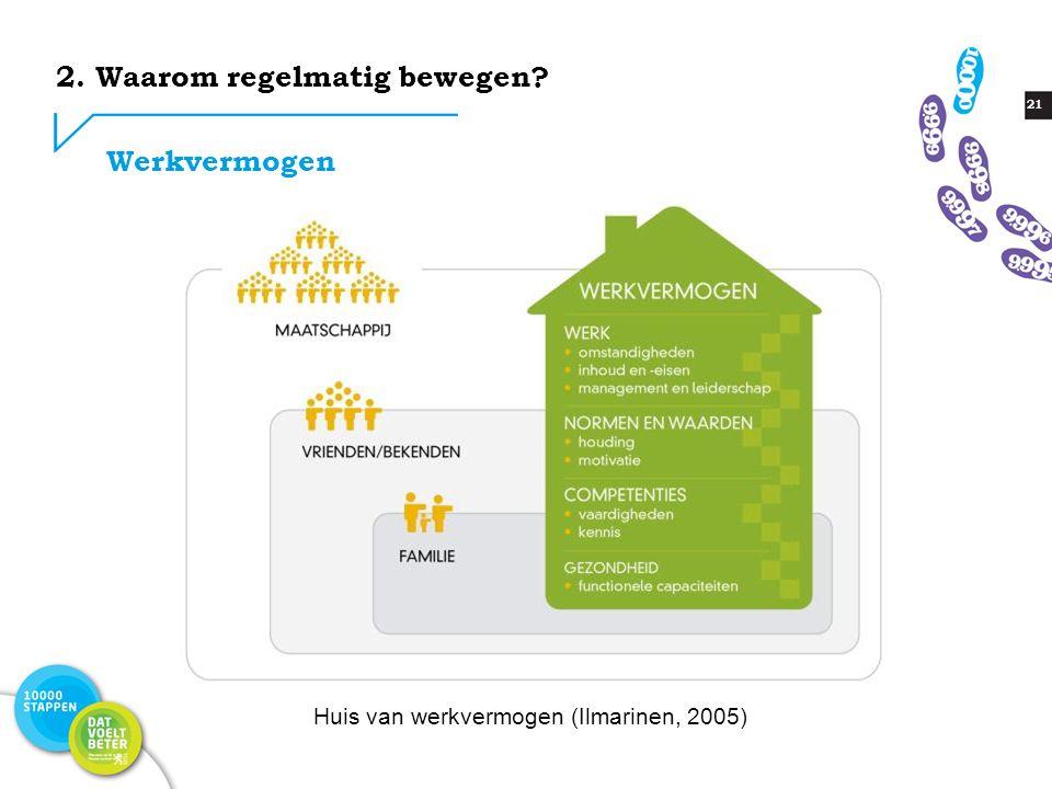21 2. Waarom regelmatig bewegen Werkvermogen Huis van werkvermogen (Ilmarinen, 2005)