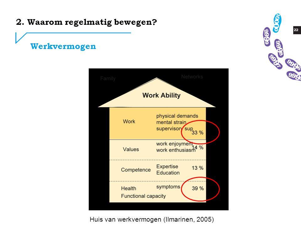 22 2. Waarom regelmatig bewegen? Werkvermogen Huis van werkvermogen (Ilmarinen, 2005)