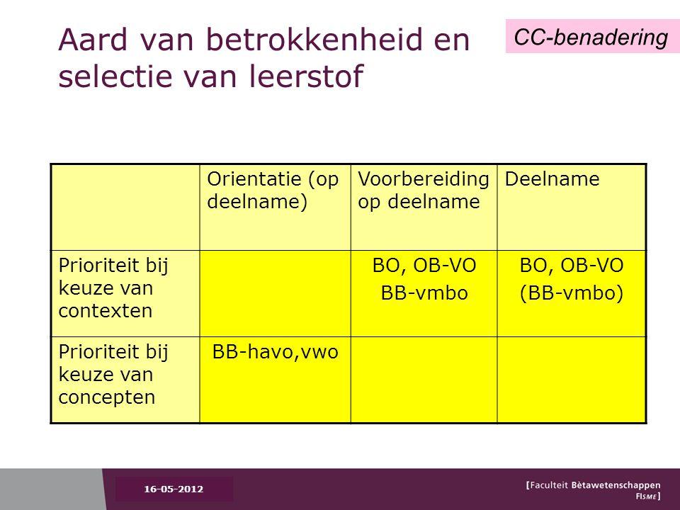 Aard van betrokkenheid en selectie van leerstof Orientatie (op deelname) Voorbereiding op deelname Deelname Prioriteit bij keuze van contexten BO, OB-VO BB-vmbo BO, OB-VO (BB-vmbo) Prioriteit bij keuze van concepten BB-havo,vwo CC-benadering 16-05-2012