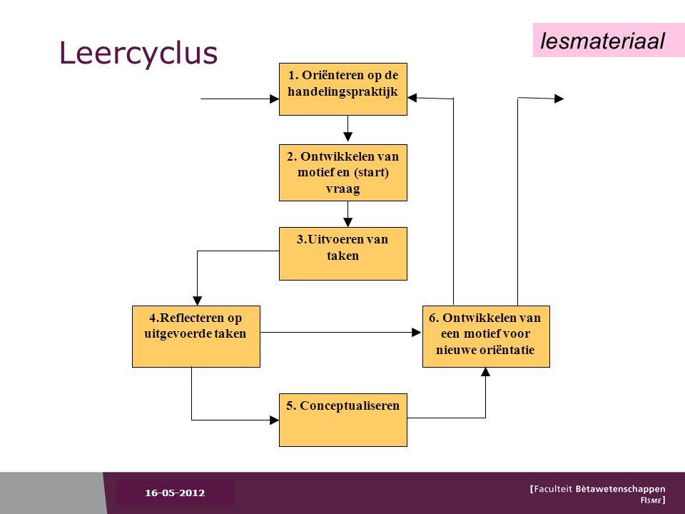 Leercyclus 4.Reflecteren op uitgevoerde taken 2. Ontwikkelen van motief en (start) vraag 1.