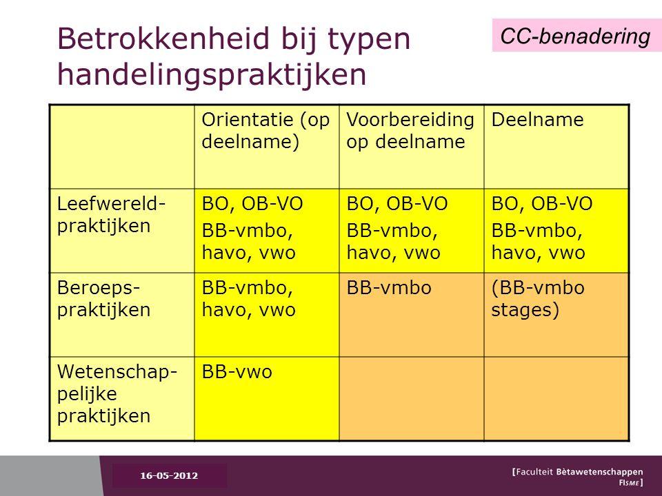Betrokkenheid bij typen handelingspraktijken Orientatie (op deelname) Voorbereiding op deelname Deelname Leefwereld- praktijken BO, OB-VO BB-vmbo, havo, vwo BO, OB-VO BB-vmbo, havo, vwo BO, OB-VO BB-vmbo, havo, vwo Beroeps- praktijken BB-vmbo, havo, vwo BB-vmbo (BB-vmbo stages) Wetenschap- pelijke praktijken BB-vwo CC-benadering 16-05-2012