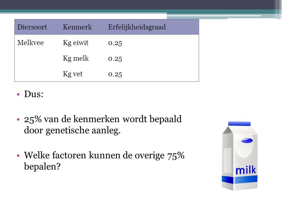 DiersoortKenmerkErfelijkheidsgraad MelkveeKg eiwit0.25 Kg melk0.25 Kg vet0.25 Dus: 25% van de kenmerken wordt bepaald door genetische aanleg.