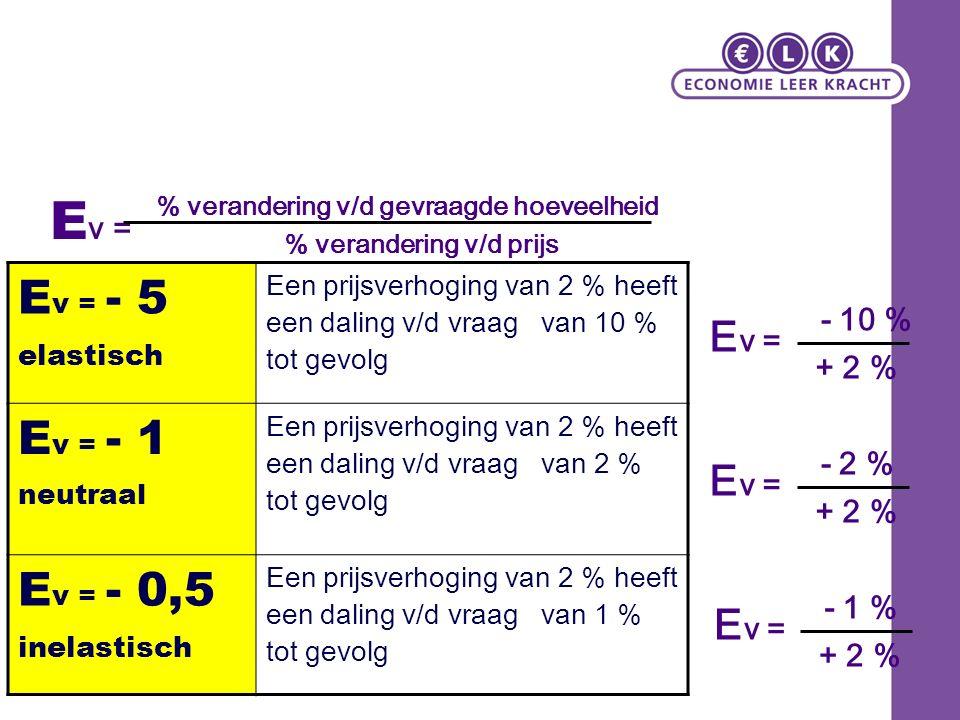 E v = % verandering v/d gevraagde hoeveelheid % verandering v/d prijs E v = - 5 elastisch Een prijsverhoging van 2 % heeft een daling v/d vraag van 10 % tot gevolg E v = - 1 neutraal Een prijsverhoging van 2 % heeft een daling v/d vraag van 2 % tot gevolg E v = - 0,5 inelastisch Een prijsverhoging van 2 % heeft een daling v/d vraag van 1 % tot gevolg E v = - 1 % + 2 % - 2 % + 2 % - 10 % + 2 %