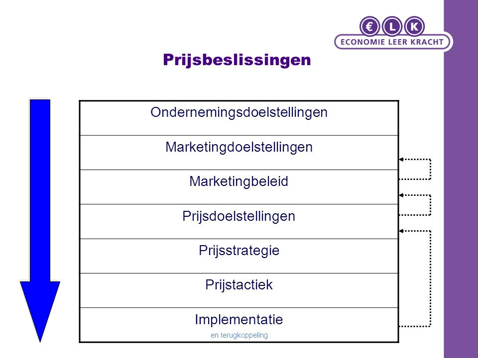 Prijsbeslissingen Ondernemingsdoelstellingen Marketingdoelstellingen Marketingbeleid Prijsdoelstellingen Prijsstrategie Prijstactiek Implementatie en