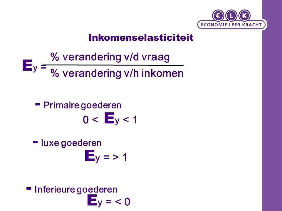 Inkomenselasticiteit E y = % verandering v/d vraag % verandering v/h inkomen E y = > 1 E y = < 0 - luxe goederen - Inferieure goederen 0 < E y < 1 - Primaire goederen