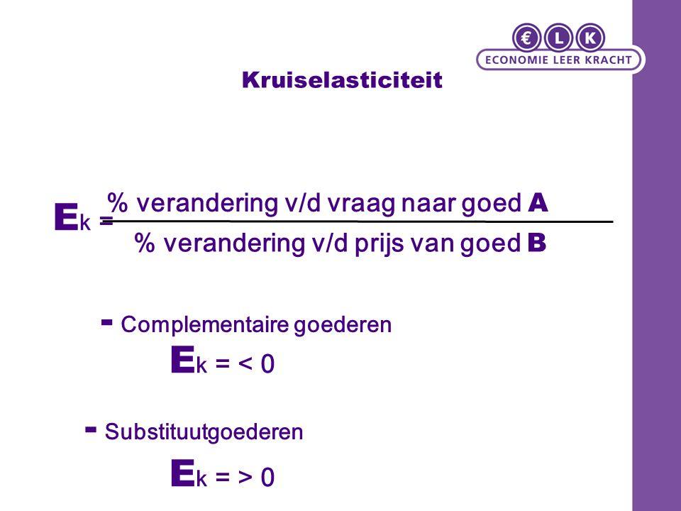 Kruiselasticiteit E k = % verandering v/d vraag naar goed A % verandering v/d prijs van goed B E k = < 0 E k = > 0 - Complementaire goederen - Substituutgoederen