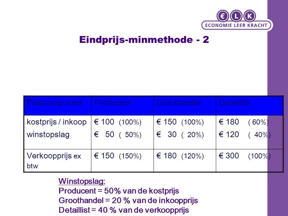 Eindprijs-minmethode - 2 PrijscomponentProducentGroothandelDetaillist kostprijs / inkoop winstopslag € 100 (100%) € 50 ( 50%) € 150 (100%) € 30 ( 20%) € 180 ( 60%) € 120 ( 40%) Verkoopprijs ex btw € 150 (150%) € 180 (120%) € 300 (100%) Winstopslag: Producent = 50% van de kostprijs Groothandel = 20 % van de inkoopprijs Detaillist = 40 % van de verkoopprijs