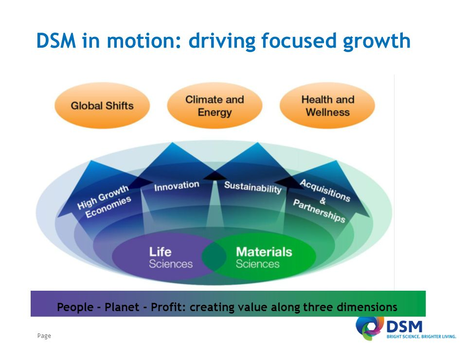 Page DSM in motion: driving focused growth People - Planet - Profit: creating value along three dimensions