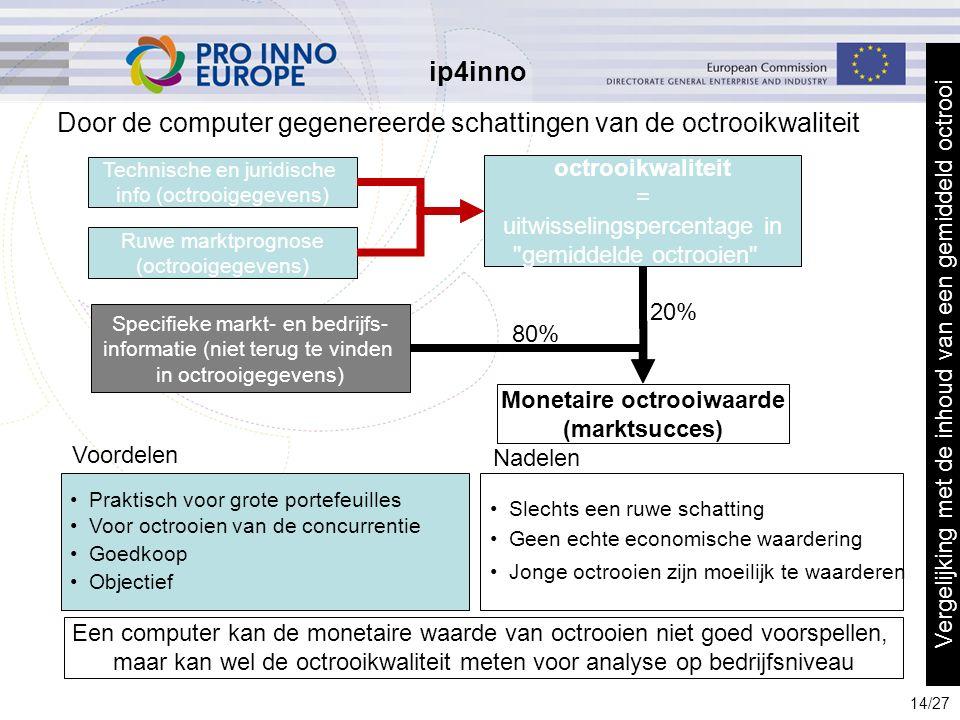 ip4inno 5/29/201614 14/27 Door de computer gegenereerde schattingen van de octrooikwaliteit octrooikwaliteit = uitwisselingspercentage in gemiddelde octrooien Monetaire octrooiwaarde (marktsucces) Specifieke markt- en bedrijfs- informatie (niet terug te vinden in octrooigegevens) 80% 20% Een computer kan de monetaire waarde van octrooien niet goed voorspellen, maar kan wel de octrooikwaliteit meten voor analyse op bedrijfsniveau Technische en juridische info (octrooigegevens) Ruwe marktprognose (octrooigegevens) Praktisch voor grote portefeuilles Voor octrooien van de concurrentie Goedkoop Objectief Slechts een ruwe schatting Geen echte economische waardering Jonge octrooien zijn moeilijk te waarderen Voordelen Nadelen Vergelijking met de inhoud van een gemiddeld octrooi