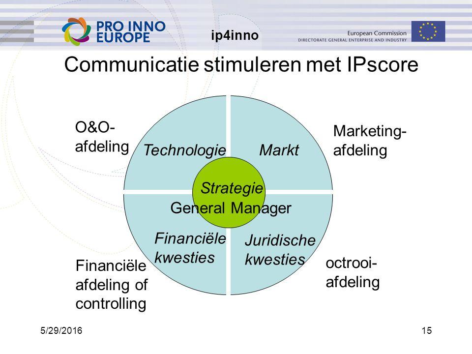 ip4inno 5/29/201615 Communicatie stimuleren met IPscore Juridische kwesties TechnologieMarkt Financiële kwesties Strategie O&O- afdeling Financiële afdeling of controlling Marketing- afdeling octrooi- afdeling General Manager