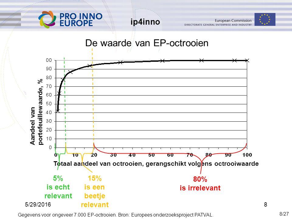 ip4inno 5/29/20168 De waarde van EP-octrooien 8/27 Totaal aandeel van octrooien, gerangschikt volgens octrooiwaarde 80% is irrelevant 5% is echt relevant 15% is een beetje relevant Aandeel van portefeuillewaarde, % Gegevens voor ongeveer 7.000 EP-octrooien.