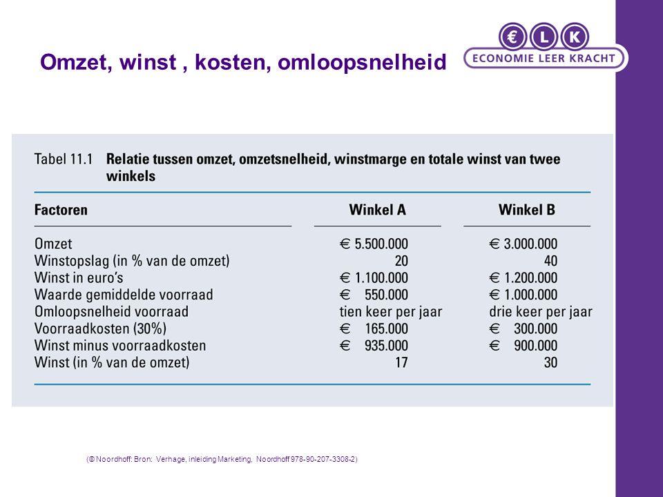 Omzet, winst, kosten, omloopsnelheid (© Noordhoff: Bron: Verhage, inleiding Marketing, Noordhoff 978-90-207-3308-2)