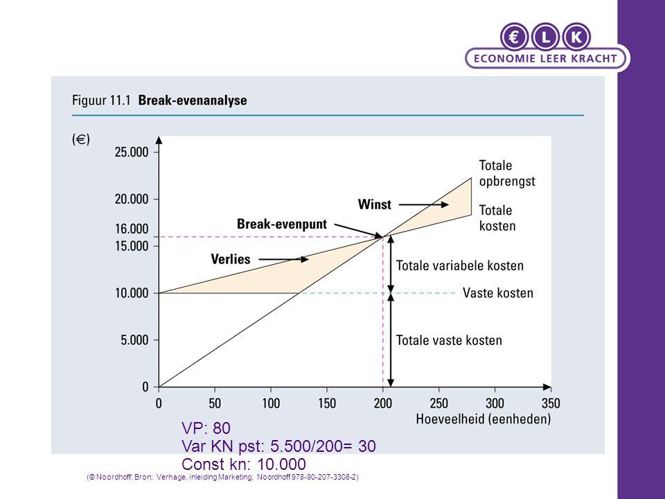VP: 80 Var KN pst: 5.500/200= 30 Const kn: 10.000 (© Noordhoff: Bron: Verhage, inleiding Marketing, Noordhoff 978-90-207-3308-2)