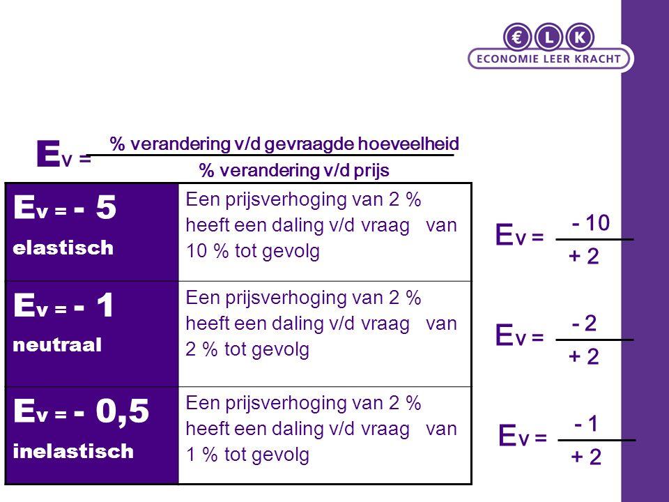 E v = % verandering v/d gevraagde hoeveelheid % verandering v/d prijs E v = - 5 elastisch Een prijsverhoging van 2 % heeft een daling v/d vraag van 10