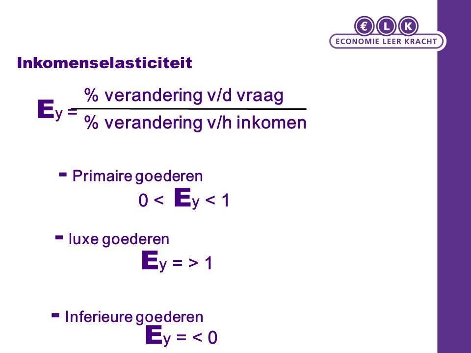 Inkomenselasticiteit E y = % verandering v/d vraag % verandering v/h inkomen E y = > 1 E y = < 0 - luxe goederen - Inferieure goederen 0 < E y < 1 - P