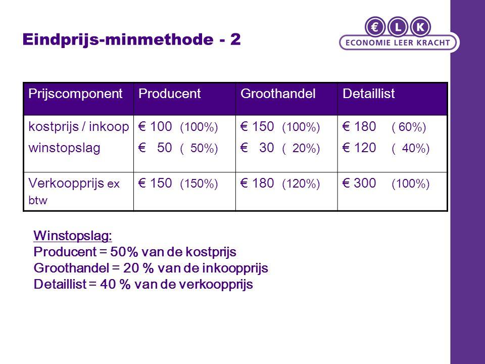 Eindprijs-minmethode - 2 PrijscomponentProducentGroothandelDetaillist kostprijs / inkoop winstopslag € 100 (100%) € 50 ( 50%) € 150 (100%) € 30 ( 20%)
