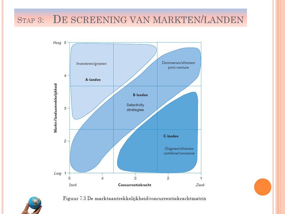 S TAP 3: D E SCREENING VAN MARKTEN / LANDEN Figuur 7.3 De marktaantrekkelijkheid/concurrentiekrachtmatrix