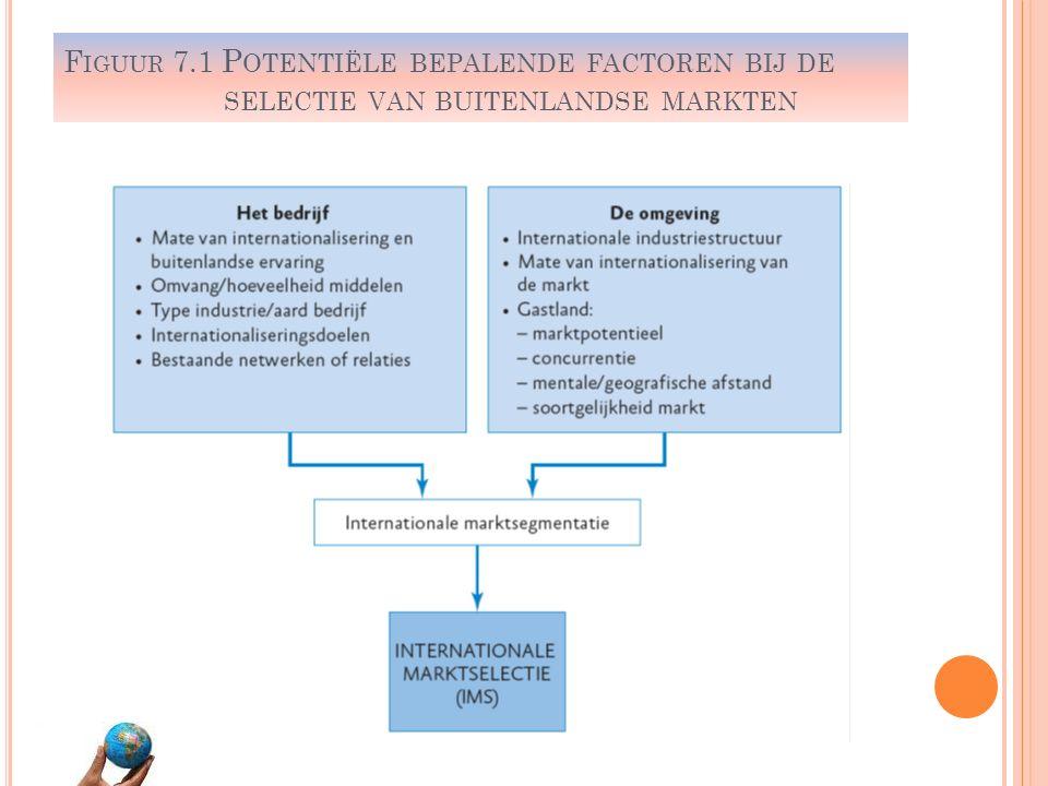 F IGUUR 7.1 P OTENTIËLE BEPALENDE FACTOREN BIJ DE SELECTIE VAN BUITENLANDSE MARKTEN