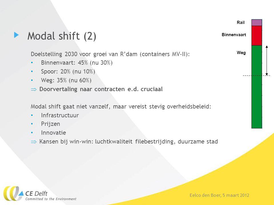 Eelco den Boer, 5 maart 2012 Modal shift (2) Doelstelling 2030 voor groei van R'dam (containers MV-II): Binnenvaart: 45% (nu 30%) Spoor: 20% (nu 10%)
