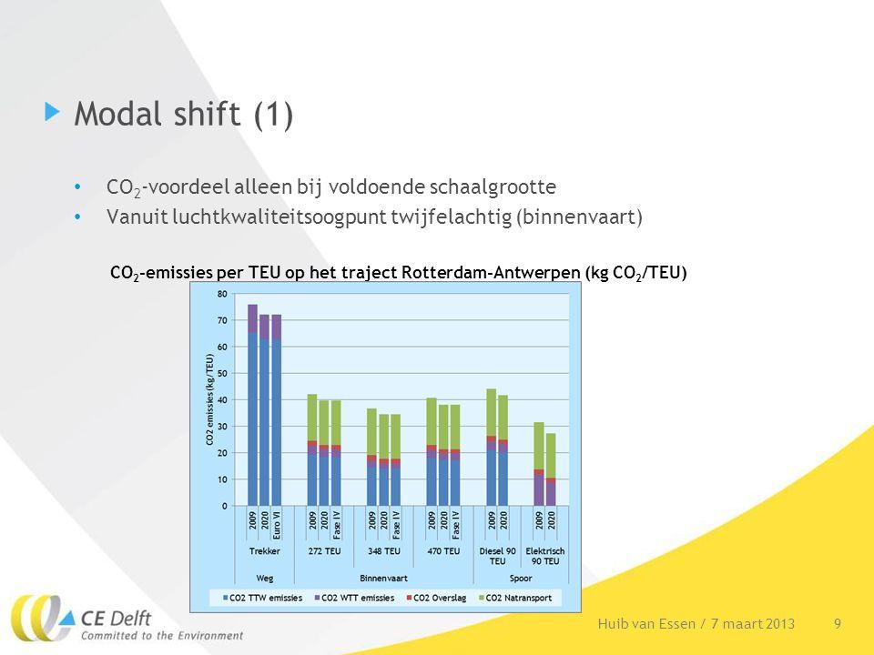 Modal shift (1) 9Huib van Essen / 7 maart 2013 CO 2 -voordeel alleen bij voldoende schaalgrootte Vanuit luchtkwaliteitsoogpunt twijfelachtig (binnenva