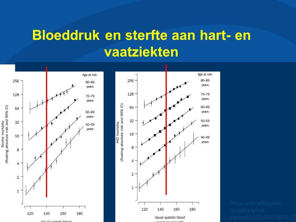 Slide 22 Bloeddruk en sterfte aan hart- en vaatziekten Prospective Studies Collaboration.