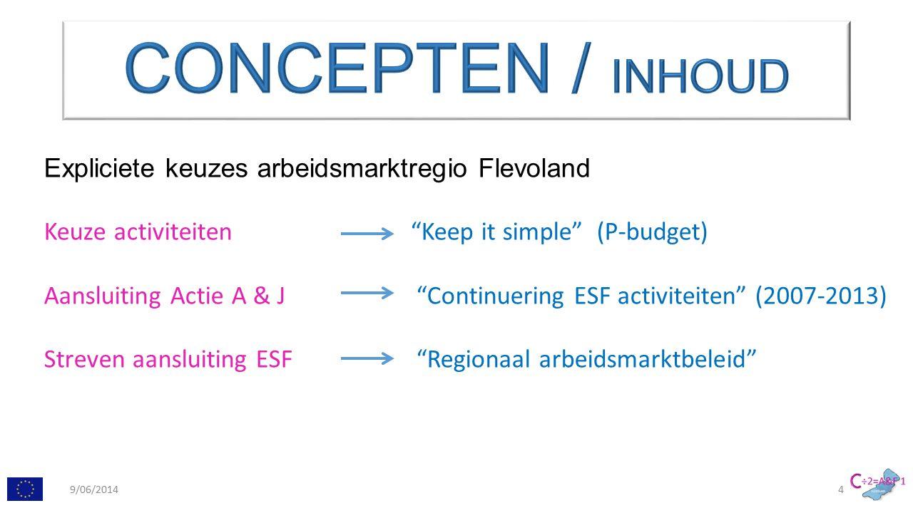 ESF PROJECT: Arbeidskansen & Flevoland 1 AlmereLelystad Urk Dronten Noordoost- polder (NOP) VSO & PrO NUO AB 55+ JONGEREN MIN.