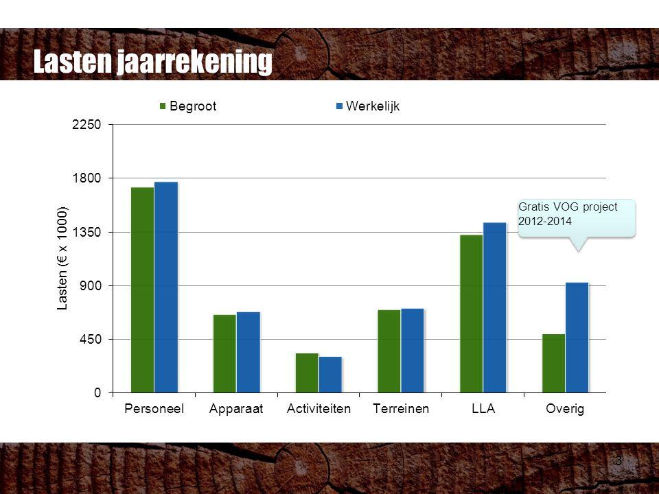3 Lasten jaarrekening Gratis VOG project 2012-2014