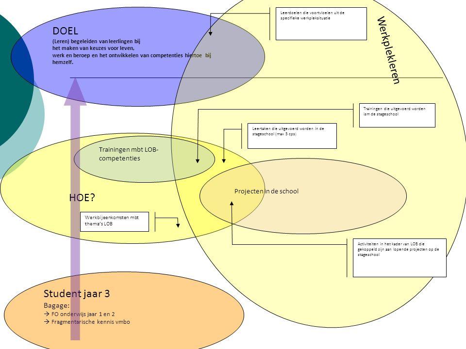WORKSHOPS (2 voor ieder thema) 8 ects (?) 1.Wat is loopbaanleren.