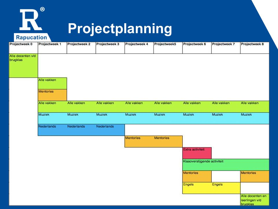 Projectplanning