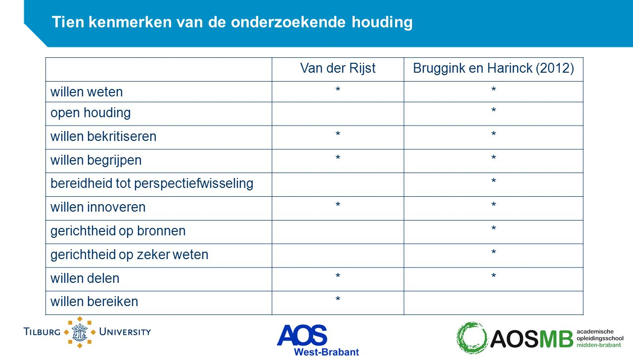 Van der RijstBruggink en Harinck (2012) willen weten** open houding* willen bekritiseren** willen begrijpen** bereidheid tot perspectiefwisseling* wil