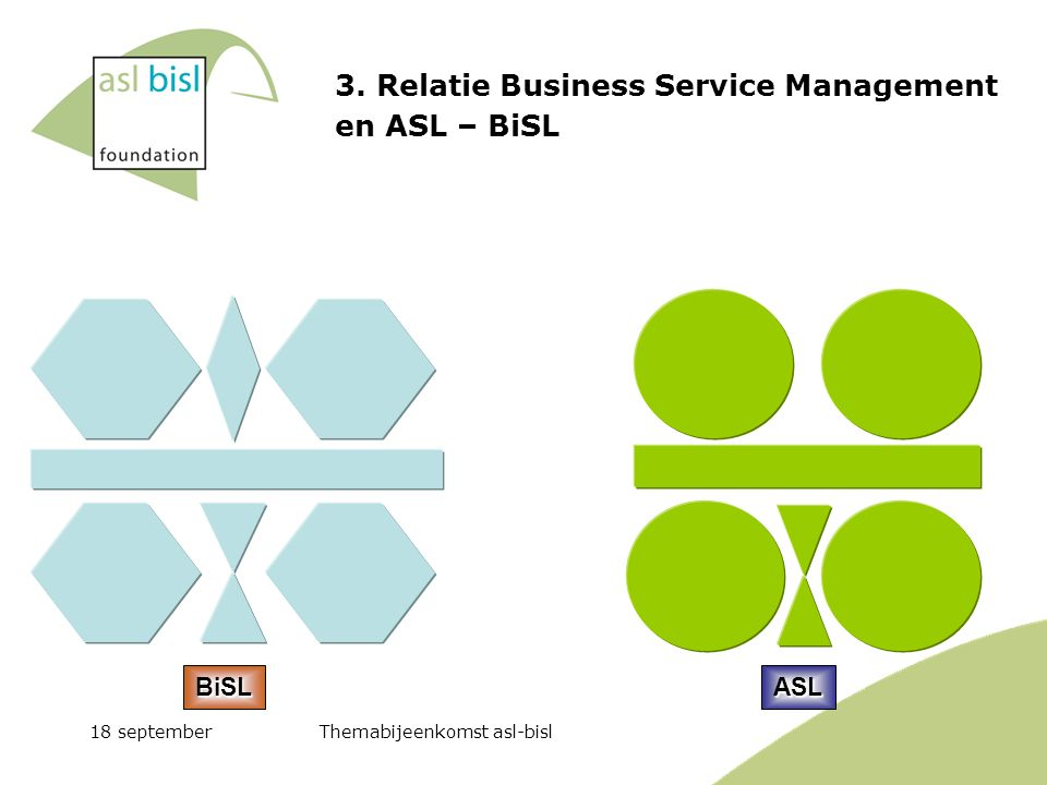 18 septemberThemabijeenkomst asl-bisl 3. Relatie Business Service Management en ASL – BiSL BiSLASL