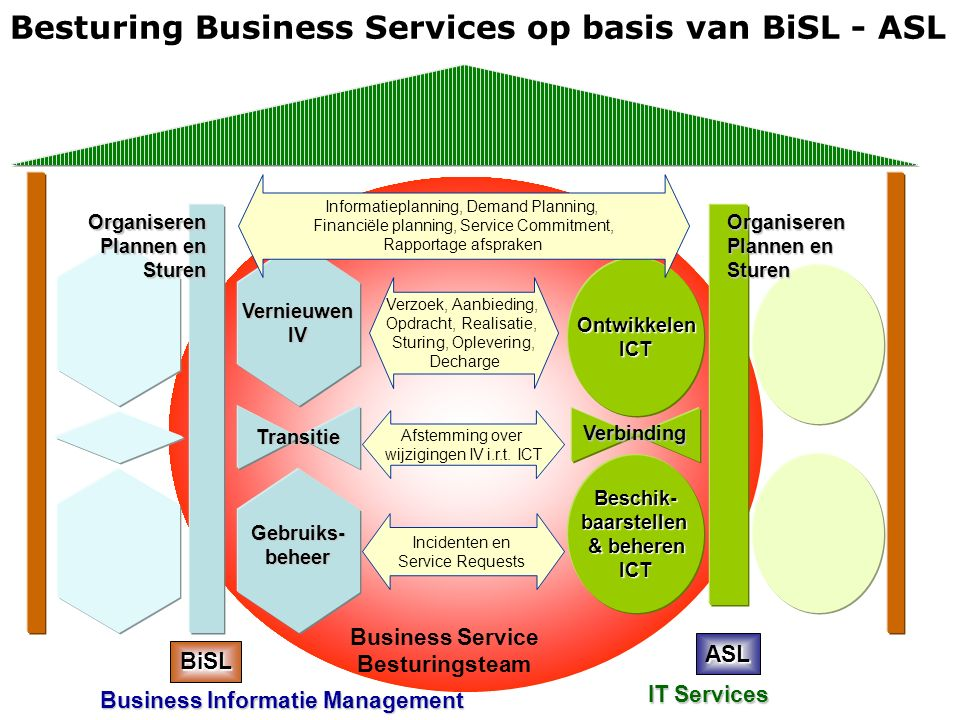 Business Service Besturingsteam Besturing Business Services op basis van BiSL - ASLBeschik-baarstellen & beheren ICT OntwikkelenICT Organiseren Planne