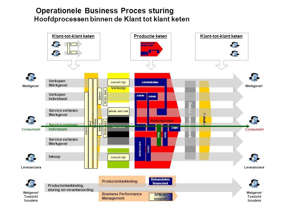 Operationele Business Proces sturing Hoofdprocessen binnen de Klant tot klant keten Productie keten Inkoop Verkoop Service Productontwikkeling Output