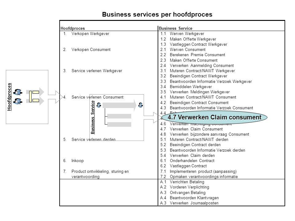 HoofdprocesBusiness Service 1.Verkopen Werkgever1.1Werven Werkgever 1.2Maken Offerte Werkgever 1.3Vastleggen Contract Werkgever 2.Verkopen Consument2.