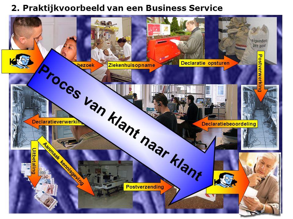 2. Praktijkvoorbeeld van een Business Service Huisarts bezoekZiekenhuisopname Declaratie opsturen Postverwerking Declaratiebeoordeling Declaratieverwe