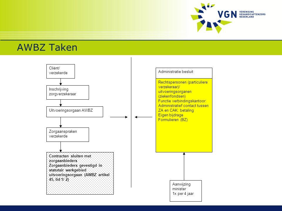 AWBZ Taken Cliënt/ verzekerde Inschrijving zorgverzekeraar Uitvoeringsorgaan AWBZ Zorgaanspraken verzekerde Contracten sluiten met zorgaanbieders Zorg